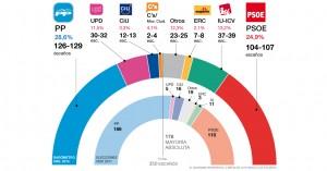 Estimaciones de voto (enero 2014). El Periódico