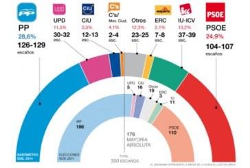Cae la estimación de voto para PP y PSOE pero Rajoy ganaría unas elecciones generales a fecha de hoy
