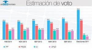 Estimación voto / www.cadenaser.com