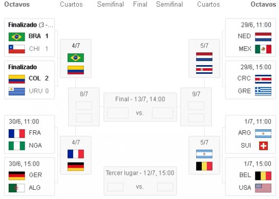 Las ocho mejores selecciones en Brasil se miden el viernes y el sábado en los Cuartos de Final