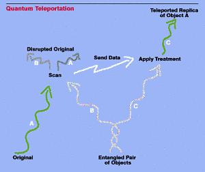 Científicos teletrasportan la información de un fotón a 25 kilómetros