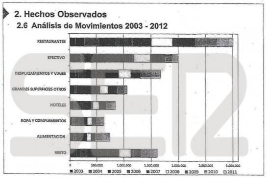 gastaron-dinero-exdirectivos-Caja-Madrid-tarjetas-fantasma
