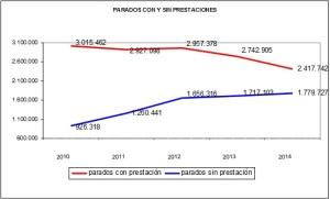 Baja la cantidad asignada a las personas desempleadas en Navarra