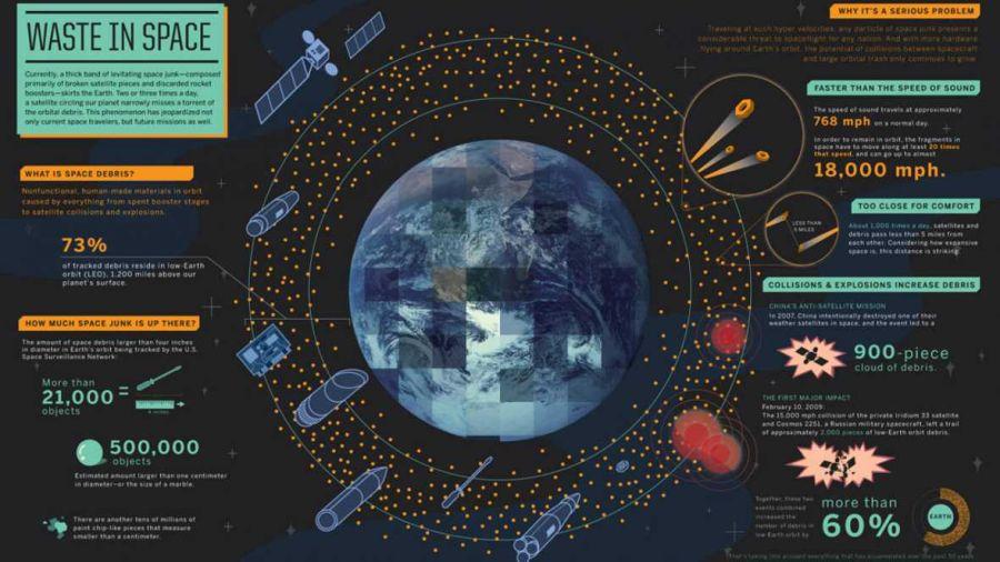 La basura espacial roza los 17.000 desechos orbitando alrededor de la Tierra