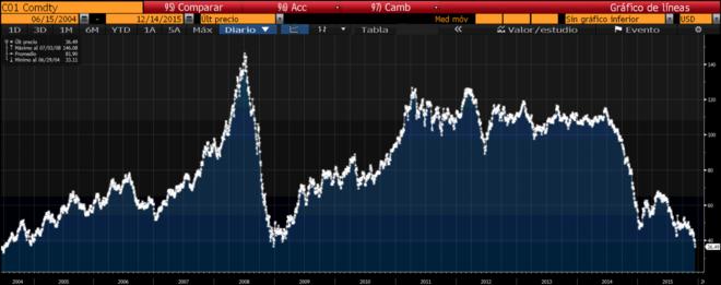 El crudo Brent sube hasta 36,44 dólares