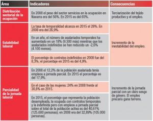 grafica indicadores empleo desde 2012 ccoo
