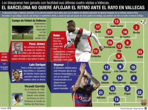 El Barcelona quiere repetir triunfo en Vallecas y seguir su camino al título
