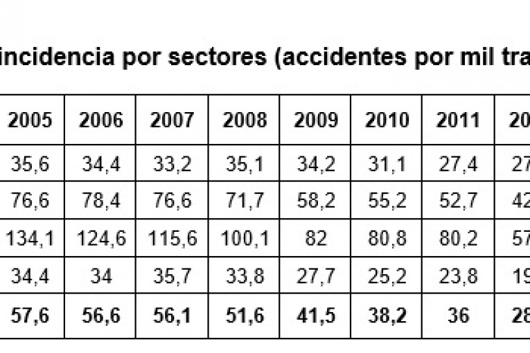 incidencia accidentes en navarra 2016