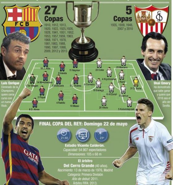 Barcelona-Sevilla, la final inédita
