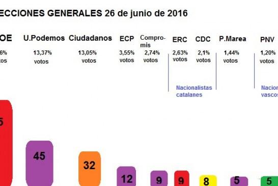 Resultados electorales elecciones 26 de junio 2016