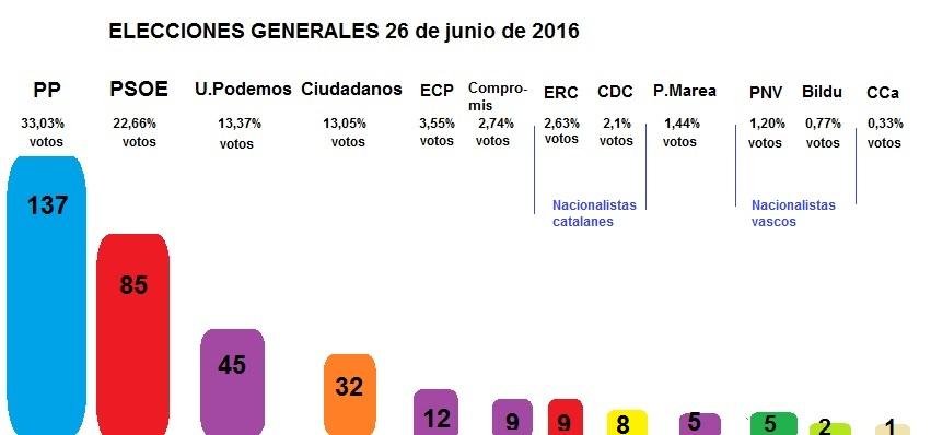 Resultados elecciones 26 de junio 2016 al Congreso y Senado, en España