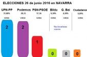 Resultado Elecciones 26 de junio de 2016 en Navarra