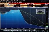 El euríbor cierra agosto en negativo, pero levemente al alza