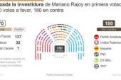 Rajoy no consigue su investidura y se presentará a la segunda el viernes