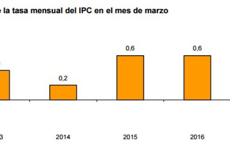 IPC febrero españa.jpg 2