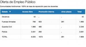 El Gobierno adelanta 7.969 plazas de la oferta pública de empleo de 2017