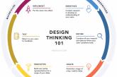 """La escritura creativa y el """"design-thinking"""", temas de los cursos de verano de las universidades navarra"""