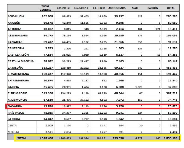 Los extranjeros afiliados a la Seguridad Social en Navarra se sitúan en 23.873 en septiembre