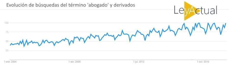 En España la búsqueda de abogados por internet se triplica en 10 años
