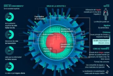 Enfermos valoran que la Hepatitis C será una «enfermedad residual» en Navarra