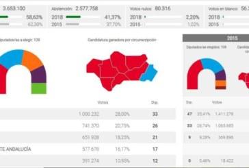 El hundimiento del PSOE abre un nuevo ciclo en Andalucía