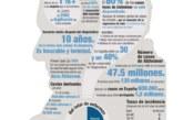Más de 5.500 personas en Navarra están diagnosticadas de demencia