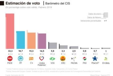 El CIS de Tezanos dispara la ventaja del PSOE sobre Ciudadanos y PP