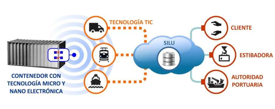 La UPNA desarrolla contenedores de transporte inteligente