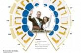 Cinco años de Felipe VI: un tiempo nuevo nada fácil