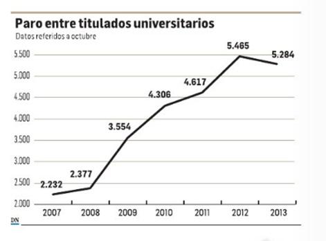 El paro entre los universitarios navarros crece un 135% desde el inicio de la crisis en 2007