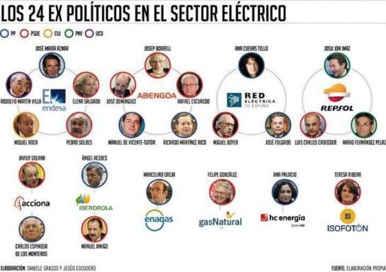 EDITORIAL: Las eléctricas que electrifican a España