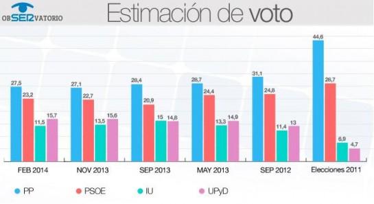 El bipartidismo sigue cayendo y UPyD se afianza en la tercera posición por delante de IU