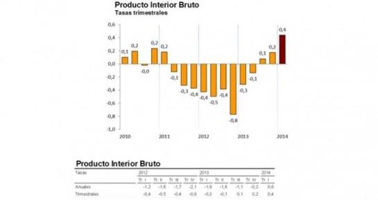 La economía española creció el 0,4% en el primer trimestre de 2014, según el INE