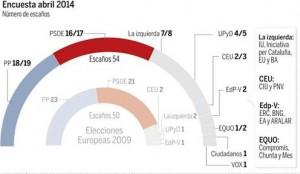 Según una encuesta, el PP ganaría en las elecciones europeas con 2,1 puntos de ventaja sobre el PSOE