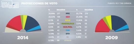 El Partido Popular europeo gana las elecciones pese a sufrir un fuerte retroceso con respecto a 2009
