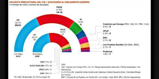 EDITORIAL: La campaña electoral europea inicia con el vaticinio bipartidista y la abstención
