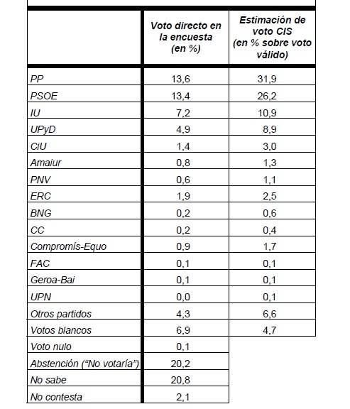 El PP aventaja al PSOE en 5,7 puntos según datos del CIS