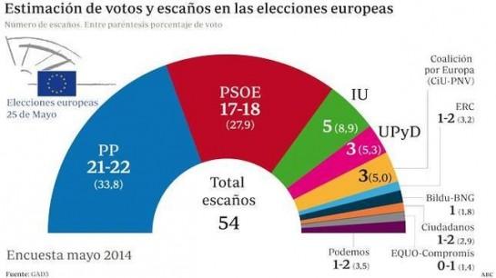 El PP amplía la distancia con el PSOE según una encuesta de GAD3