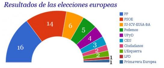 El PP gana las elecciones europeas y logra 16 escaños, por 14 el PSOE