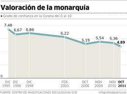 La valoración de la Monarquía ha bajado del notable alto al suspenso