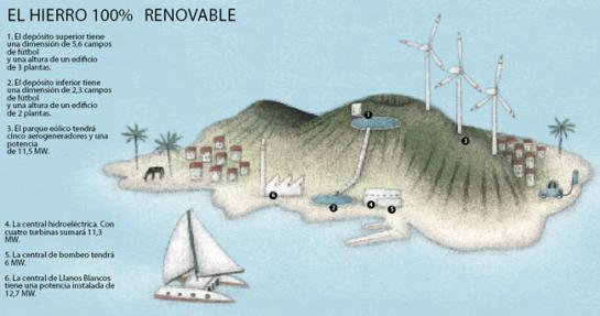 La isla canaria de El Hierro es la primera del mundo que se abastecerá sólo con energías renovables