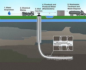 El Estado impugnará ante el Constitucional la prohibición del fracking en Navarra
