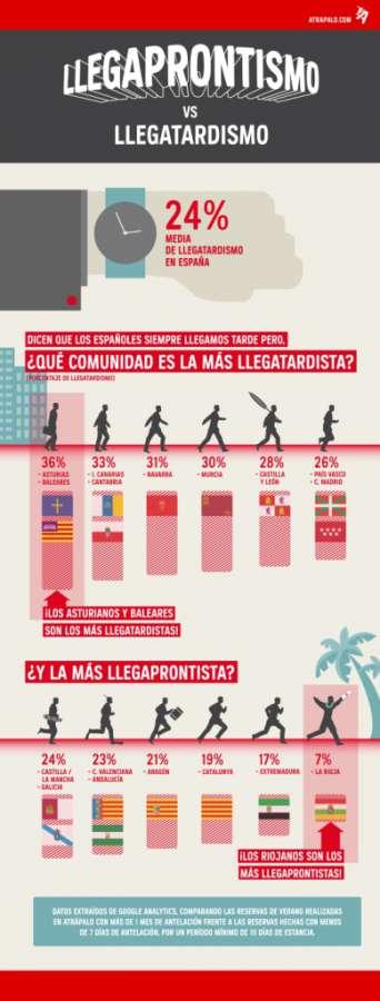 """Navarra una de las comunidades """"llegatardistas"""""""