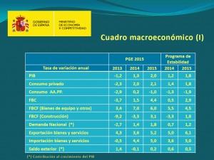 Cuadro macroeconómico