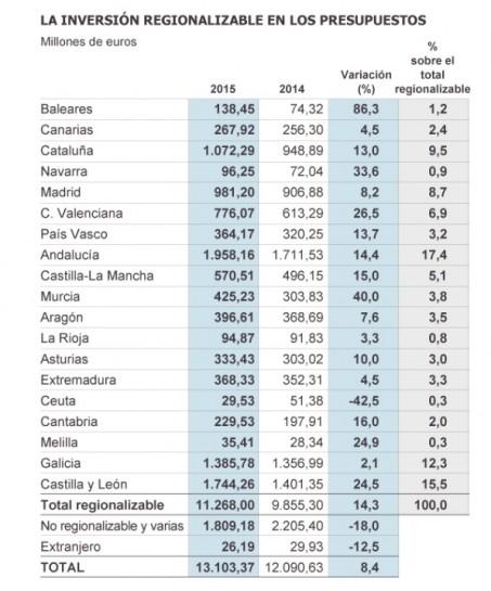 La inversión pública del Estado crece en todas las comunidades autónomas