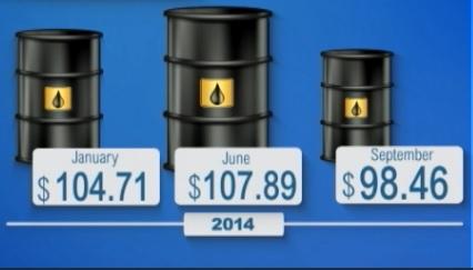 El precio del barril de petróleo sigue por debajo de los 100 dólares por un exceso de producción