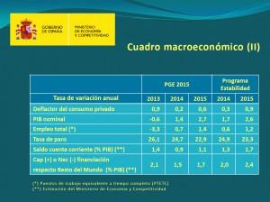 cuadro macroeconómico II