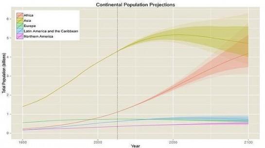 La población mundial rondará los 11.000 millones de personas en 2100