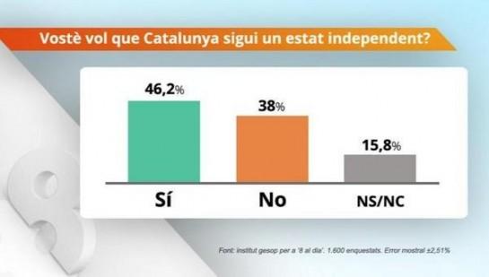El 46,2% de los catalanes votarían hoy a favor de la independencia y el 38%, en contra