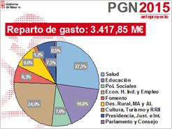"""El gobierno de Navarra ha aprobado hoy el Presupuesto de 2015 con un aumento del """"gasto no financiero"""""""